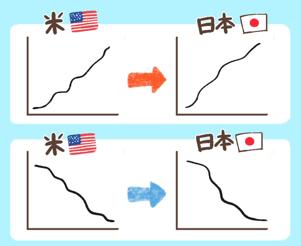 日米の日経平均株価