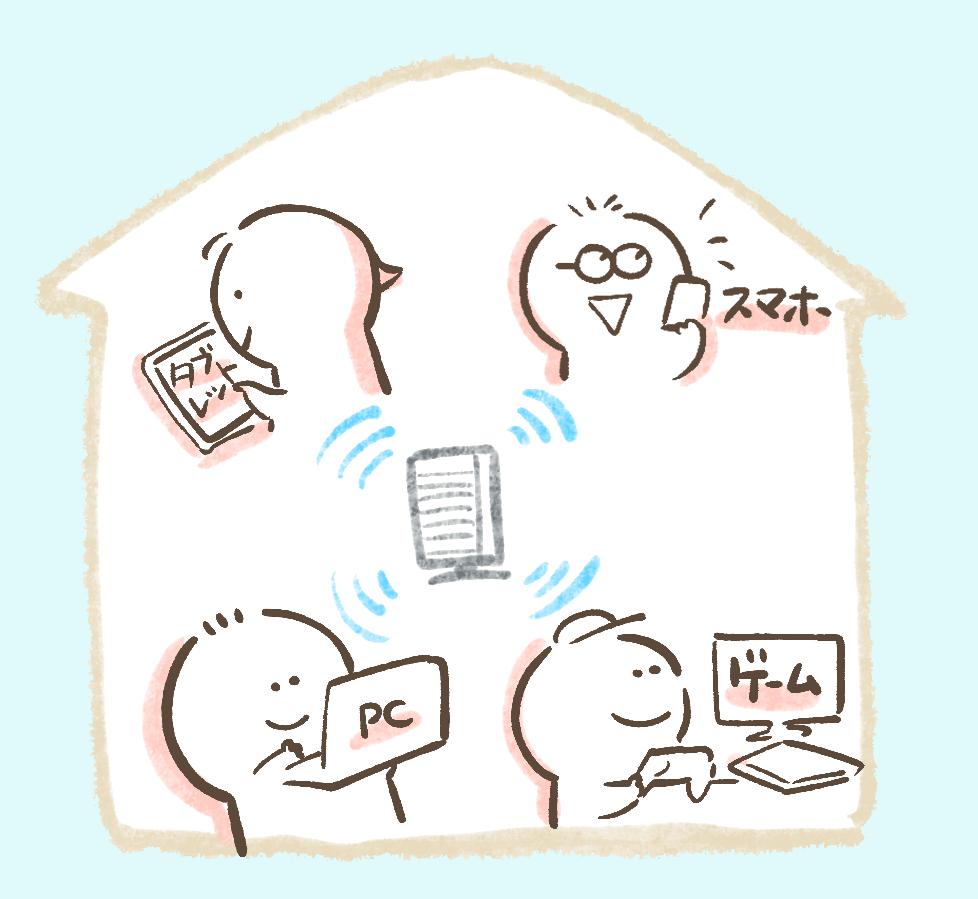 Wi-Fi速度 解説
